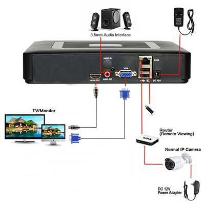 Sistema Videovigilancia por IP